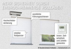 bv-rollladen-sonnenschutz-pressegrafik-einbruchschutz_low
